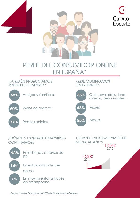 infografía consumidor